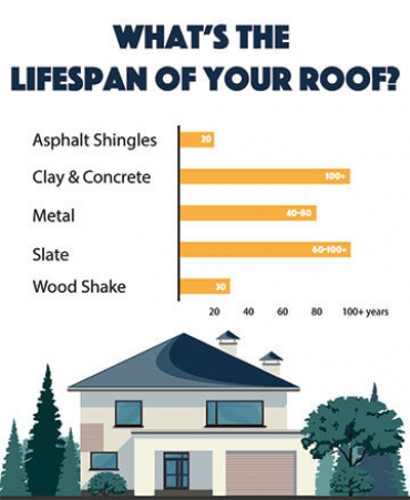 The Stages of a Roof Lifespan